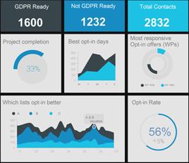 GDPR Charts